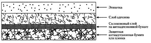 Структура самоклеящейся этикетки