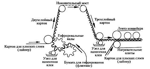 Схема макулатура производство гофрокарт в черкесске есть прием макулатуры