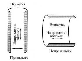 Изготовление этикеток на продукты питания