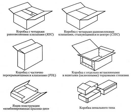 Стенки коробки складываются